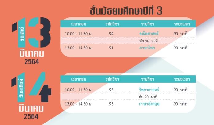 Test blue print  O-net 2563 ป.6 ม.3 ม.6  รูปแบบข้อสอบ และจำนวนข้อสอบในแต่ละรายวิชา
