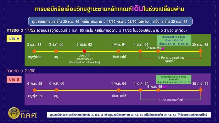 แผนภาพอธิบายวิทยฐานะ ช่วงเปลี่ยนผ่าน จากเกณฑ์เก่าไป PA ล่าสุด 29 ม.ค.2564
