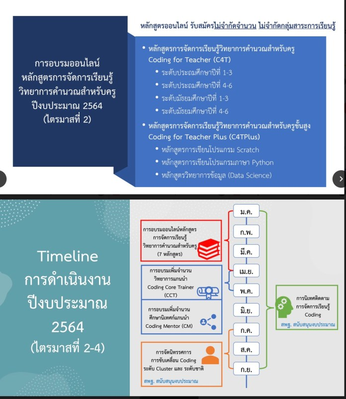 ดาวน์โหลดเอกสารประกอบการประชุม การขับเคลื่อนการจัดการเรียนรู้ วิทยาการคำนวณ และ Coding
