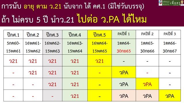 วิทยฐานะ วิทยฐานะครู PA ว17 ว21 วิทยฐานะเกณฑ์ใหม่ หลักเกณฑ์ PA 8
