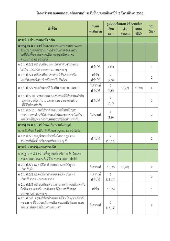 โครงสร้างแบบทดสอบ การประเมินคุณภาพผู้เรียน (NT) ชั้นประถมศึกษาปีที่ 3 ปีการศึกษา 2563