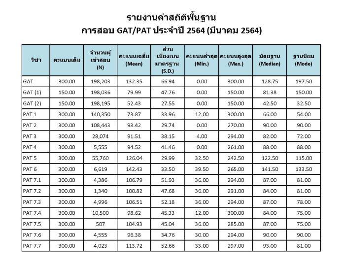 สรุป ผลสอบ gat pat สอบ 2564 ดูผลสอบ gat pat ม.6-01-03