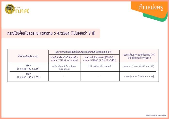 วPA ครู การประเมินวิทยฐานะ ช่วงเปลี่ยนผ่าน จากเกณฑ์เก่าสู่ระบบ PA ตำแหน่ง ครู_4
