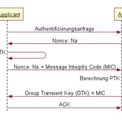3 Way Handshake Erkl Rung Wiring Outlet Diagram Wpa Wpa2 Vorgestellt Und Erklart 4 Wege Bei
