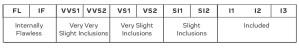 Krystal-diamonds-clarity-chart