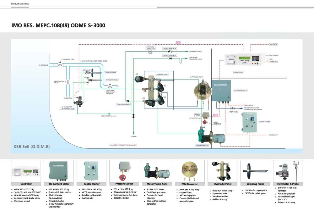 medium resolution of odme s 3000 schematic diagram
