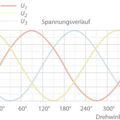 3 Phasen Strom Three Way Switch Wire Diagram Drehstrom | Ksb