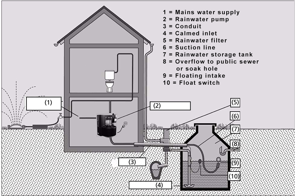 Diagram Rainwater Harvesting System Design