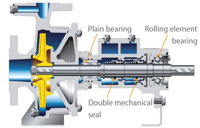 centrifugal pump mechanical seal diagram whirlpool gold refrigerator parts heat transfer ksb end plain bearing drive rolling element