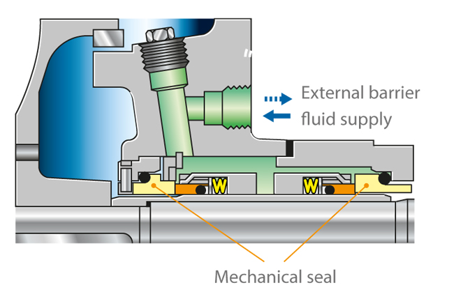 centrifugal pump mechanical seal diagram human bone structure shaft ksb two seals in back to arrangement