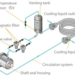 Centrifugal Pump Mechanical Seal Diagram Extension Ladder Parts Shaft Ksb Cooling Circuit Of A Installed In Boiler Feed