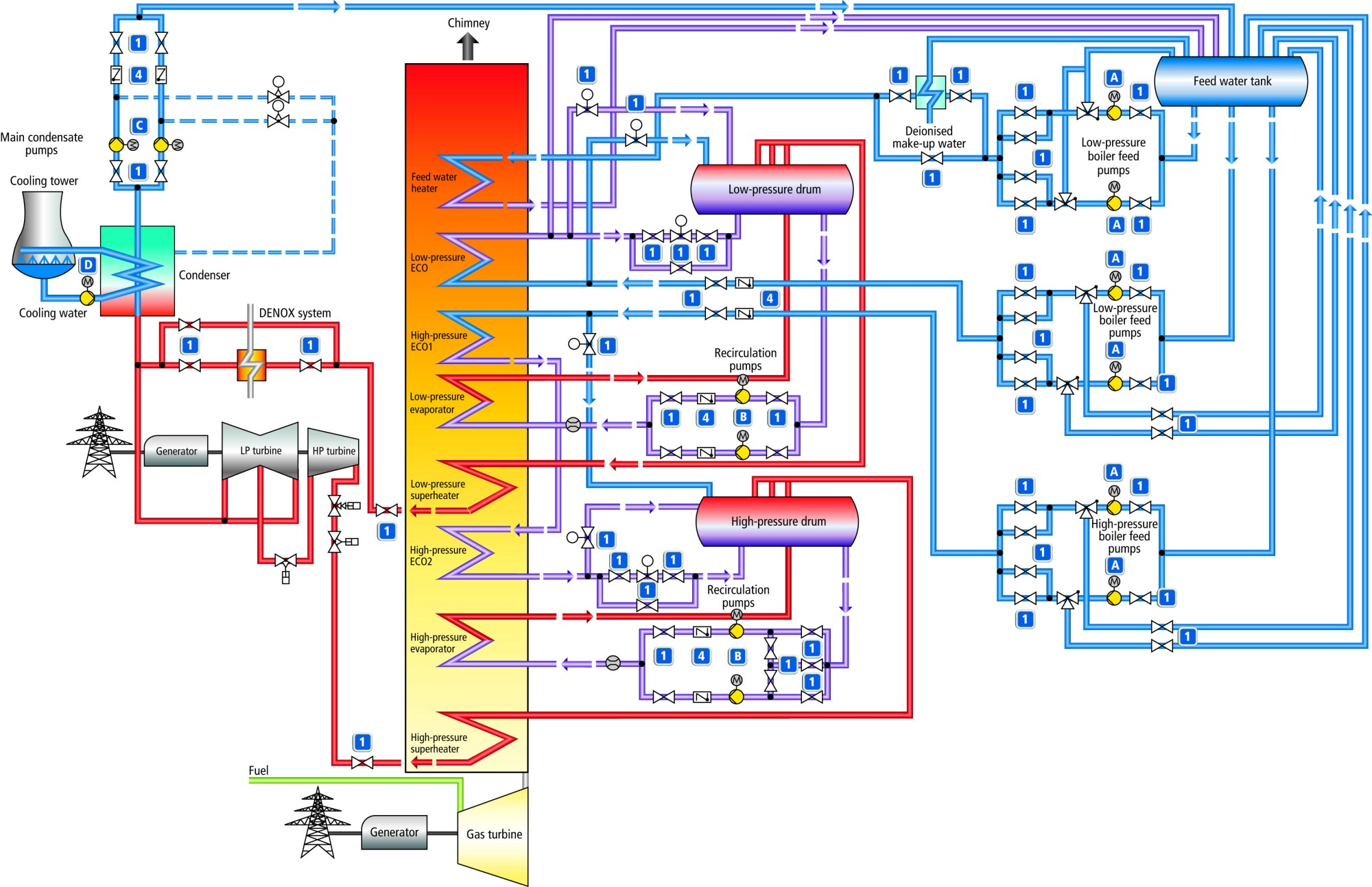 hight resolution of  combined cycle circuit