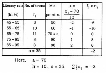 KSEEB SSLC Class 10 Maths Solutions Chapter 13 Statistics Ex 13.1 Q 9.1