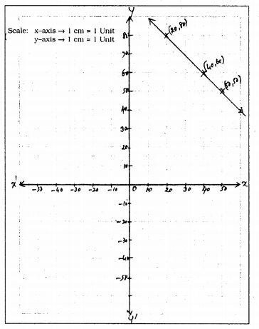 KSEEB Solutions for Class 9 Maths Chapter 10 Linear Equations in Two Variables Ex 10.3 12