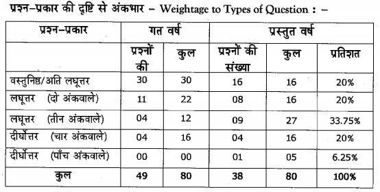 Karnataka SSLC Hindi Model Question Papers with Answers 1