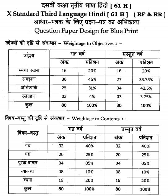 Karnataka SSLC Hindi Model Question Papers with Answers