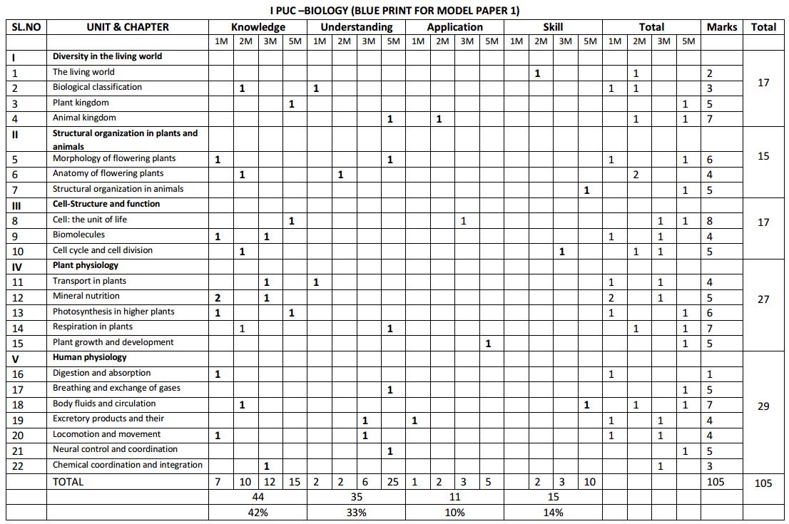 1st PUC Biology Blue Print of Model Question Paper 1