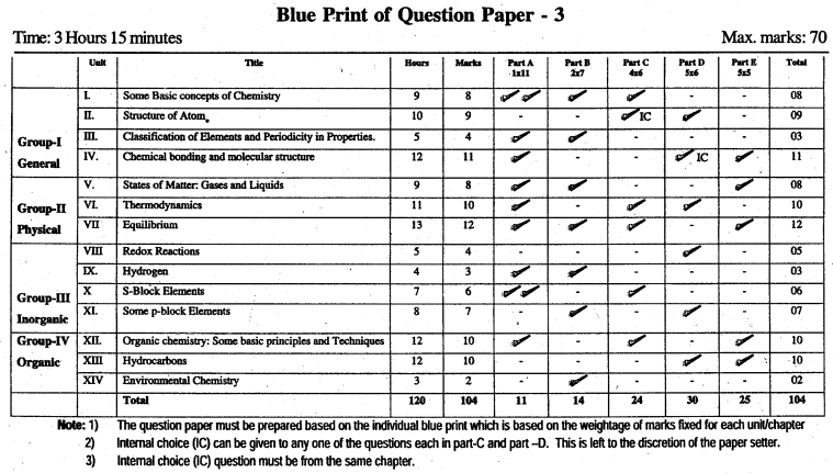 1st PUC Chemistry Blue Print of Model Question Paper 3