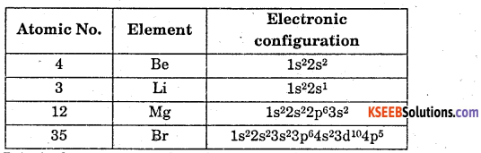 1st PUC Chemistry Question Bank Chapter 3 Classification of Elements and Periodicity in Properties - 1