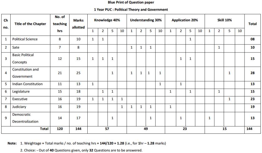 1st PUC Political Science Blue Print of Model Question Paper 2