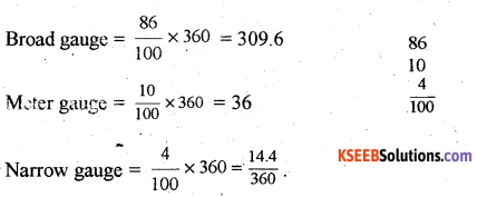 2nd PUC Geography Question Bank Chapter 13 Representation of Geographical Data - 0