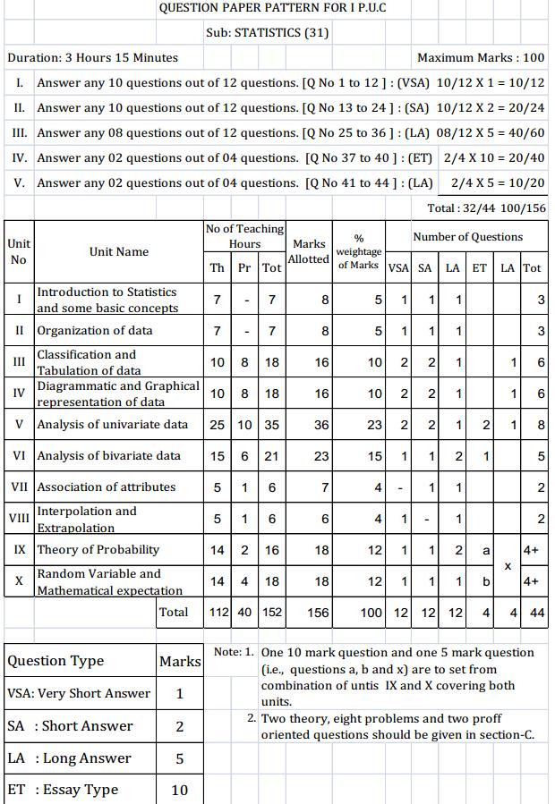 Karnataka1st PUC Statistics Question Paper Pattern