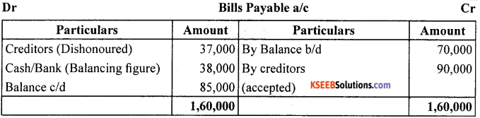 1st PUC Accountancy Question Bank Chapter 11. Accounts From Incomplete Records -24