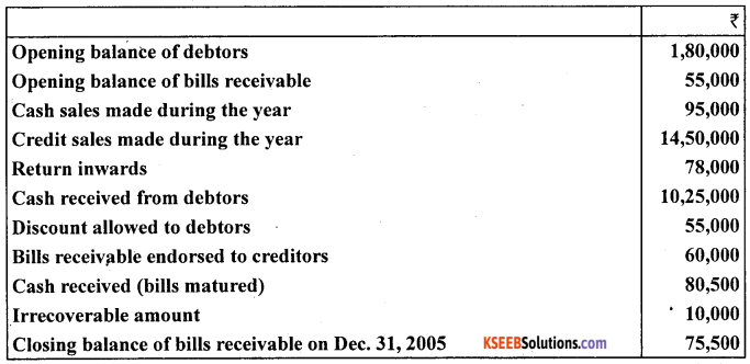 1st PUC Accountancy Question Bank Chapter 11. Accounts From Incomplete Records -33