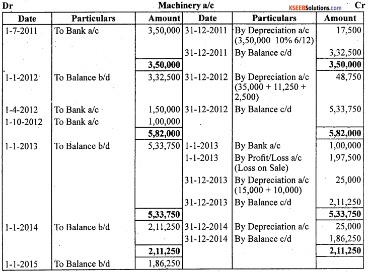 1st PUC Accountancy Question Bank Chapter 7 Depreciation, Provisions and Reserves - 42