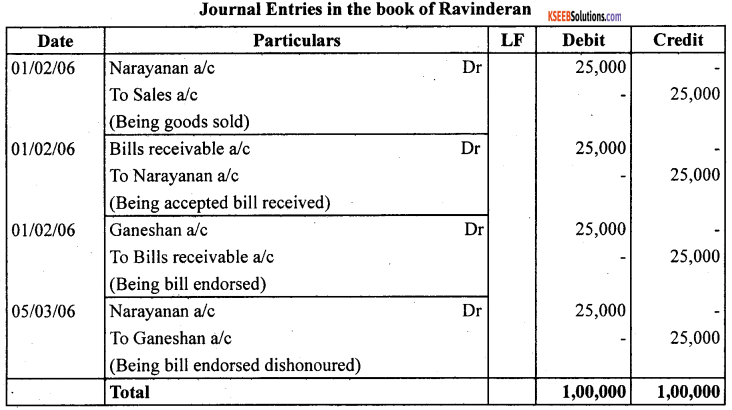 1st PUC Accountancy Question Bank Chapter 8 Bills of Exchange -38
