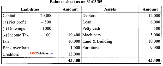 1st PUC Accountancy Question Bank Chapter 9 Financial Statement - I -25