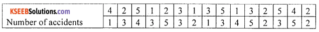 1st PUC Statistics Question Bank Chapter 3 Classification and Tabulation - 12