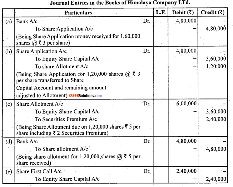 2nd PUC Accountancy Question Bank Chapter 1 Accounting for Share Capital - 40
