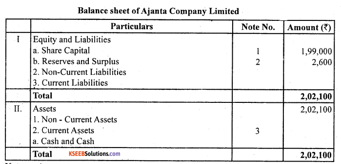 2nd PUC Accountancy Question Bank Chapter 1 Accounting for Share Capital - 68
