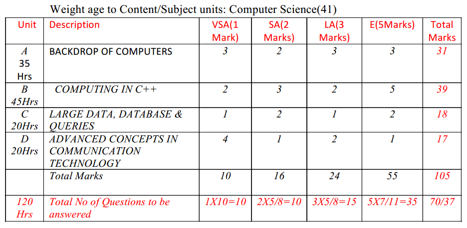 2nd PUC Computer Science Blue Print of Model Question Paper 2