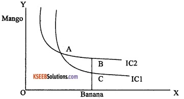 2nd PUC Economics Model Question Paper 3 with Answers image - 12