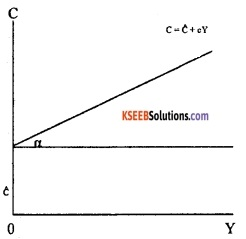2nd PUC Economics Model Question Paper 3 with Answers image - 7