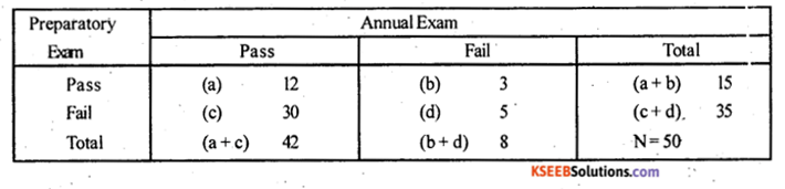 2nd PUC Statistics Model Question Paper 2 with Answers - 16