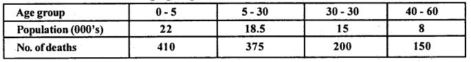 2nd PUC Statistics Question Bank Chapter 1 Vital Statistics - 14
