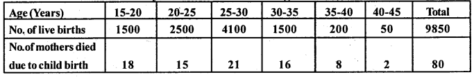 2nd PUC Statistics Question Bank Chapter 1 Vital Statistics - 20