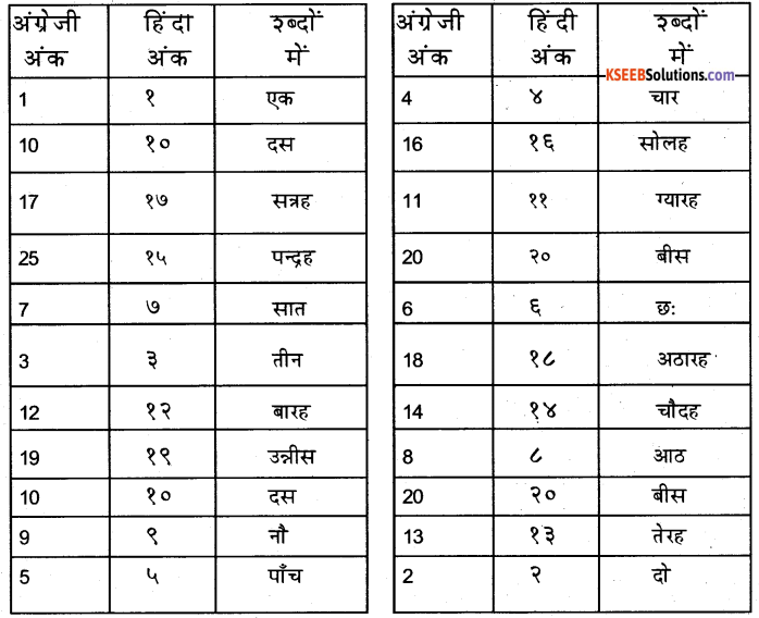 KSEEB Solutions for Class 6 Hindi Chapter 7 गिनती 11