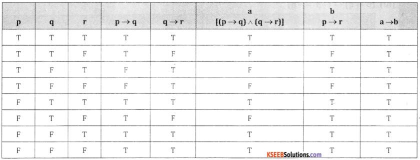 2nd PUC Basic Maths Question Bank Chapter 6 Mathematical Logic Ex 6.2 - 13