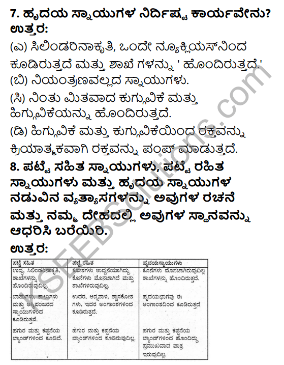 KSEEB Solutions for Class 9 Science Chapter 6 Amgansagalu 7