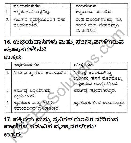 KSEEB Solutions for Class 9 Science Chapter 7 Jeevigalalli Vaividyate 6