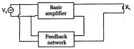 2nd PUC Electronics Question Bank Chapter 4 Feedback in Amplifiers 14