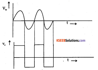 2nd PUC Electronics Question Bank Chapter 5 Operational Amplifiers(OP-Amp) 57