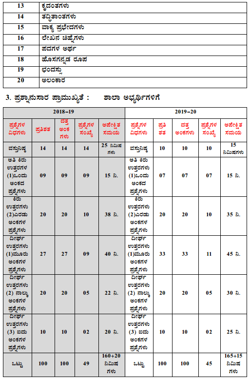 Karnataka SSLC Kannada Model Question Papers with Answers 1st Language 4