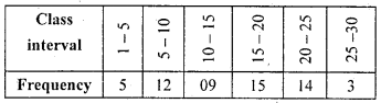 KSEEB Solutions for Class 10 Maths Chapter 13 Statistics Additional Questions 8