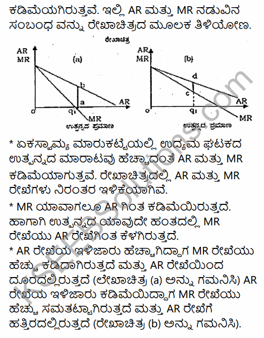 2nd PUC Economics Question Bank Chapter 6 Imperfect Competitive Markets (Non-Competitive Markets) in Kannada 15