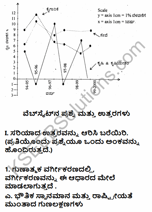 1st PUC Economics Question Bank Chapter 4 Presentation of Data in Kannada 9